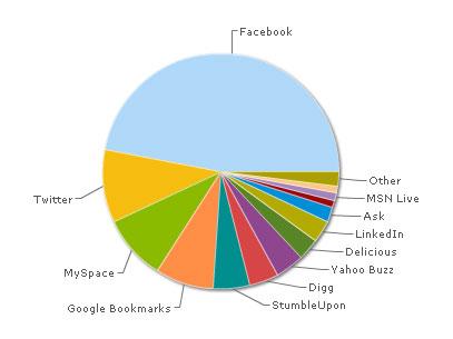 Sharing distribution