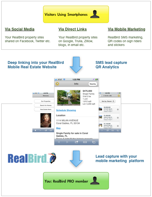 RealBird Unified Mobile Platform